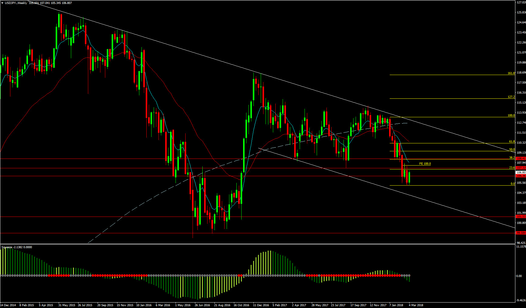 Forex ropa
